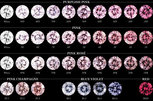 the colors of argyle diamonds